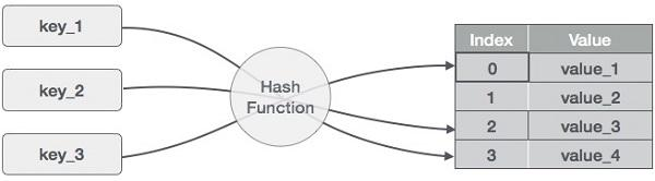 Hash function is taken from www.tutorialspoint.com